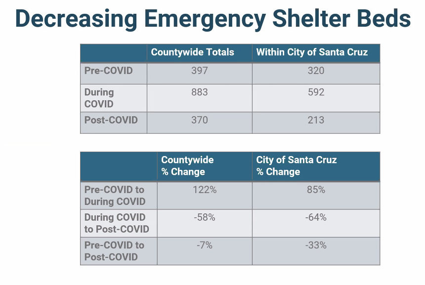 Santa Cruz shelter beds